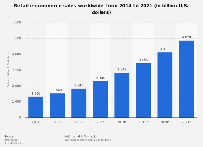 tendencias do e-commerce