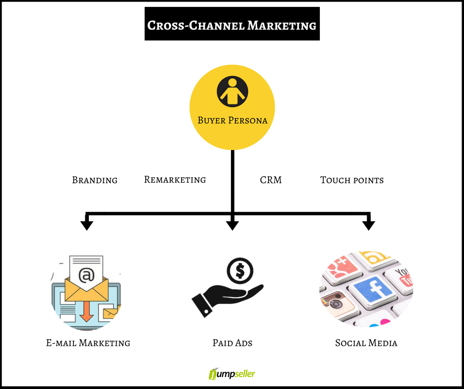 marketing cross-channel